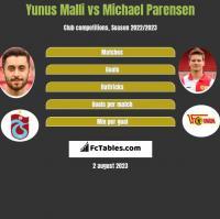 Yunus Malli vs Michael Parensen h2h player stats