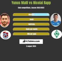 Yunus Malli vs Nicolai Rapp h2h player stats