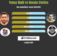 Yunus Malli vs Renato Steffen h2h player stats