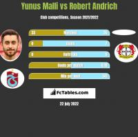 Yunus Malli vs Robert Andrich h2h player stats