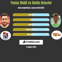 Yunus Malli vs Robin Knoche h2h player stats
