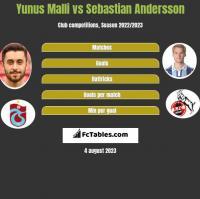 Yunus Malli vs Sebastian Andersson h2h player stats