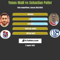 Yunus Malli vs Sebastian Polter h2h player stats