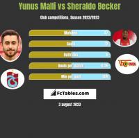 Yunus Malli vs Sheraldo Becker h2h player stats