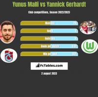 Yunus Malli vs Yannick Gerhardt h2h player stats