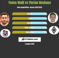 Yunus Malli vs Florian Neuhaus h2h player stats