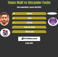 Yunus Malli vs Alexander Fuchs h2h player stats