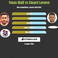 Yunus Malli vs Eduard Loewen h2h player stats
