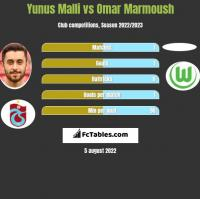 Yunus Malli vs Omar Marmoush h2h player stats