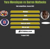 Yura Movsisyan vs Darren Mattocks h2h player stats