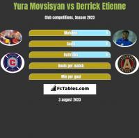 Yura Movsisyan vs Derrick Etienne h2h player stats