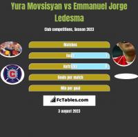 Yura Movsisyan vs Emmanuel Jorge Ledesma h2h player stats