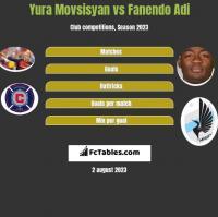 Yura Movsisyan vs Fanendo Adi h2h player stats