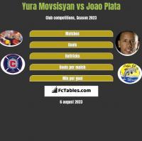 Yura Movsisyan vs Joao Plata h2h player stats