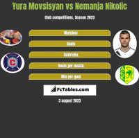Yura Movsisyan vs Nemanja Nikolic h2h player stats