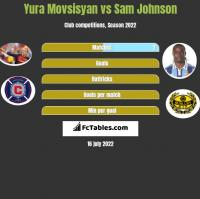 Yura Movsisyan vs Sam Johnson h2h player stats