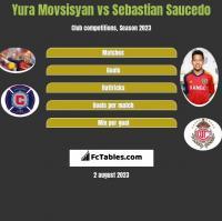 Yura Movsisyan vs Sebastian Saucedo h2h player stats
