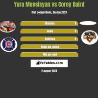 Yura Movsisyan vs Corey Baird h2h player stats
