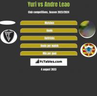 Yuri vs Andre Leao h2h player stats