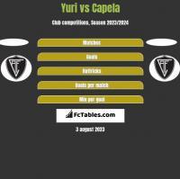 Yuri vs Capela h2h player stats