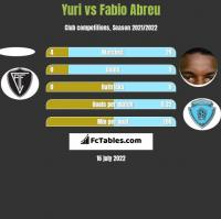 Yuri vs Fabio Abreu h2h player stats