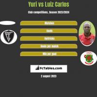 Yuri vs Luiz Carlos h2h player stats