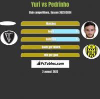Yuri vs Pedrinho h2h player stats