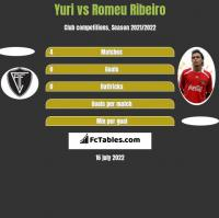 Yuri vs Romeu Ribeiro h2h player stats