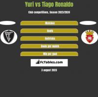 Yuri vs Tiago Ronaldo h2h player stats