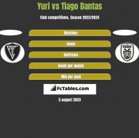 Yuri vs Tiago Dantas h2h player stats
