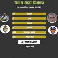 Yuri vs Airam Cabrera h2h player stats