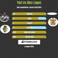 Yuri vs Alex Lopez h2h player stats