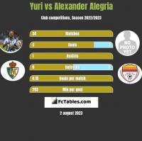 Yuri vs Alexander Alegria h2h player stats