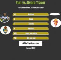 Yuri vs Alvaro Traver h2h player stats