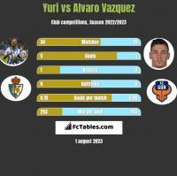 Yuri vs Alvaro Vazquez h2h player stats