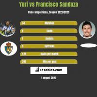 Yuri vs Francisco Sandaza h2h player stats