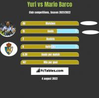 Yuri vs Mario Barco h2h player stats