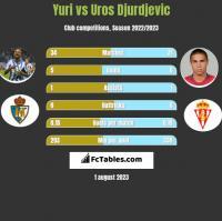Yuri vs Uros Djurdjevic h2h player stats