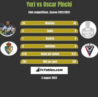Yuri vs Oscar Pinchi h2h player stats