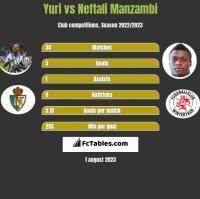 Yuri vs Neftali Manzambi h2h player stats