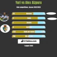 Yuri vs Alex Aizpuru h2h player stats