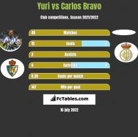 Yuri vs Carlos Bravo h2h player stats