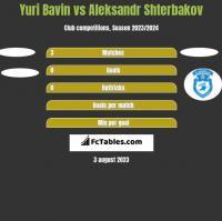 Yuri Bavin vs Aleksandr Shterbakov h2h player stats