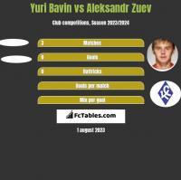 Yuri Bavin vs Aleksandr Zuev h2h player stats