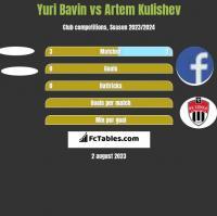 Yuri Bavin vs Artem Kulishev h2h player stats