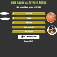 Yuri Bavin vs Artyom Fidler h2h player stats