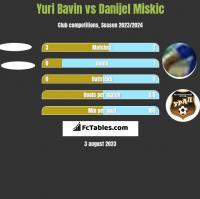 Yuri Bavin vs Danijel Miskic h2h player stats