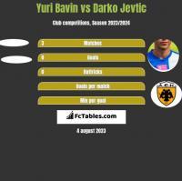 Yuri Bavin vs Darko Jevtic h2h player stats
