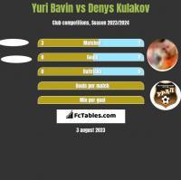 Yuri Bavin vs Denys Kulakov h2h player stats