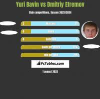 Yuri Bavin vs Dmitriy Efremov h2h player stats
